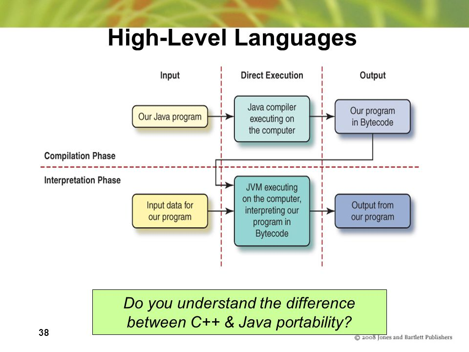 38 High-Level Languages Do you understand the difference between C++ & Java portability