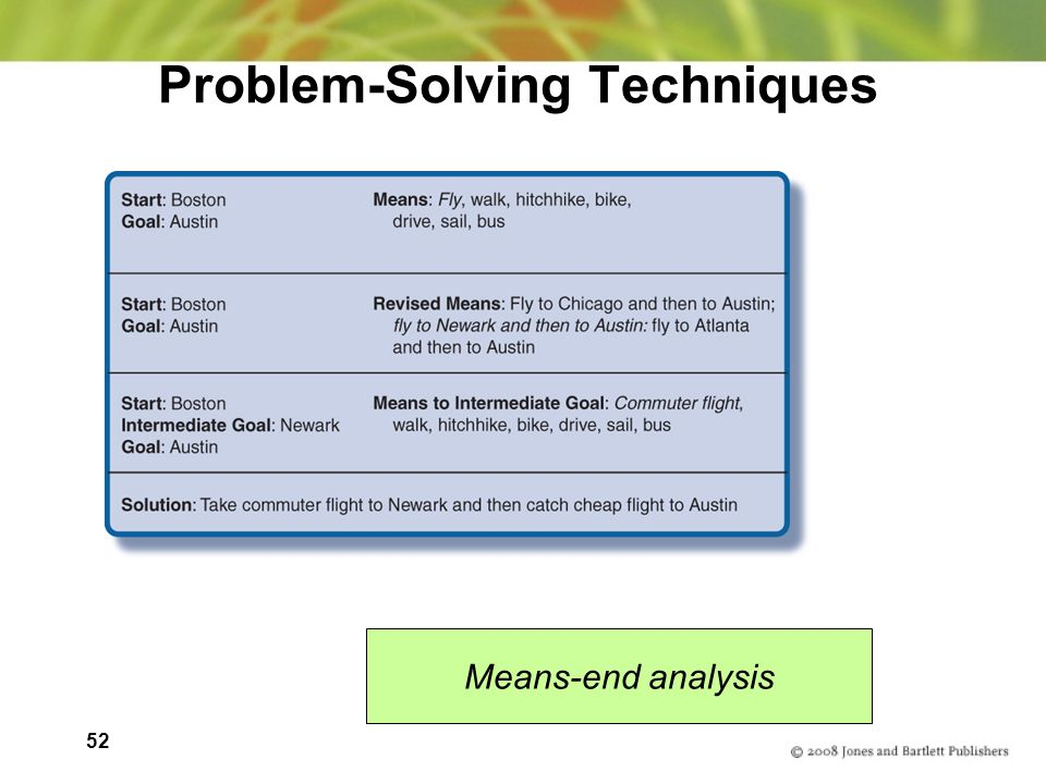 52 Problem-Solving Techniques Means-end analysis