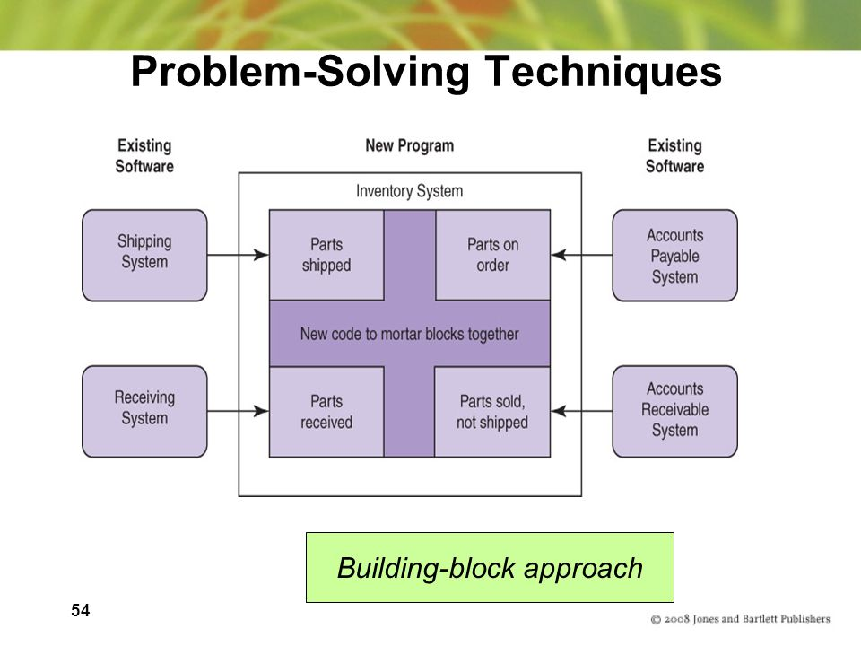 54 Problem-Solving Techniques Building-block approach