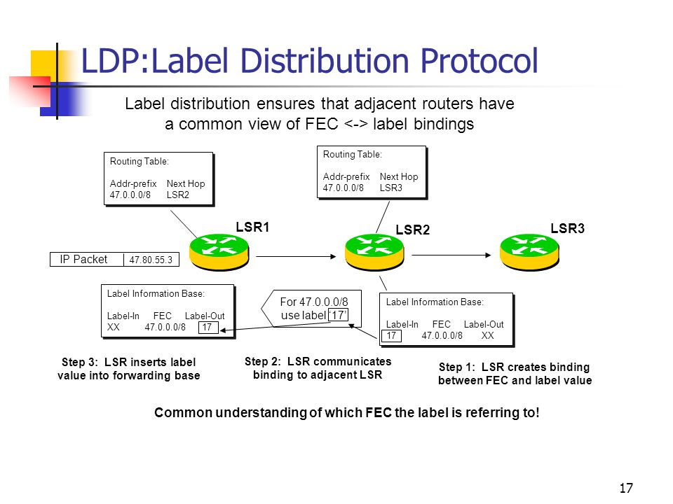 16 Label Distribution Protocols Label Distribution Protocol (LDP) Constraint-based Routing LDP (CR-LDP) Extensions to RSVP Extensions to BGP