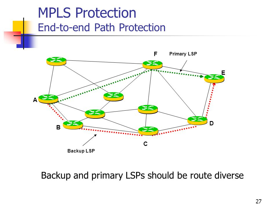 26 MPLS Protection End-to-end protection Fast node and link reroute