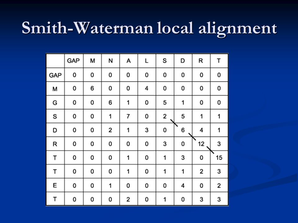 Smith-Waterman local alignment