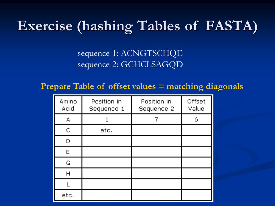 Exercise (hashing Tables of FASTA) sequence 1: ACNGTSCHQE sequence 2: GCHCLSAGQD Prepare Table of offset values = matching diagonals