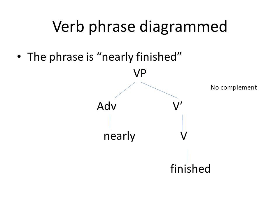 Verb phrase diagrammed The phrase is nearly finished VP Adv V' nearly V finished No complement