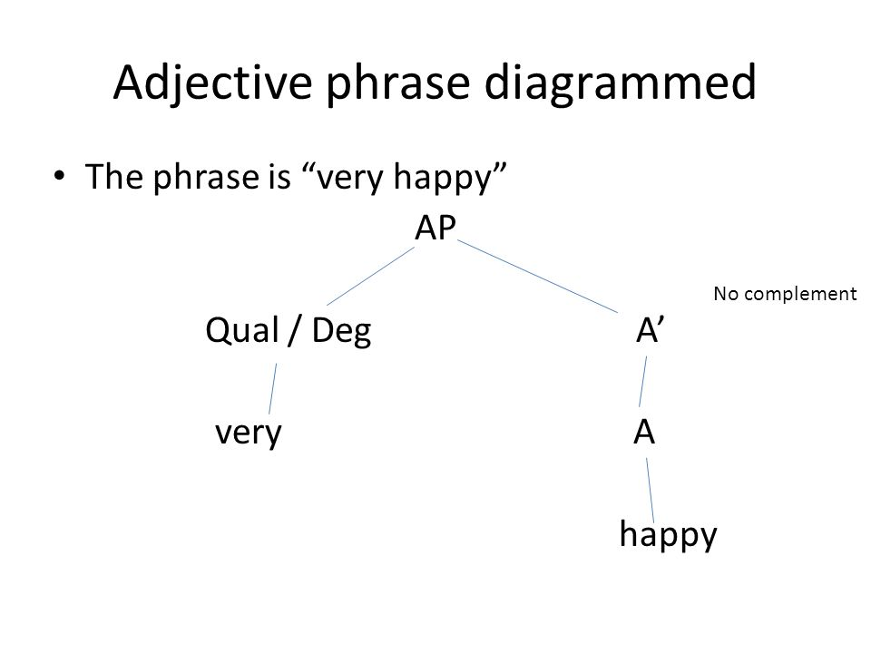 Adjective phrase diagrammed The phrase is very happy AP Qual / Deg A' very A happy No complement
