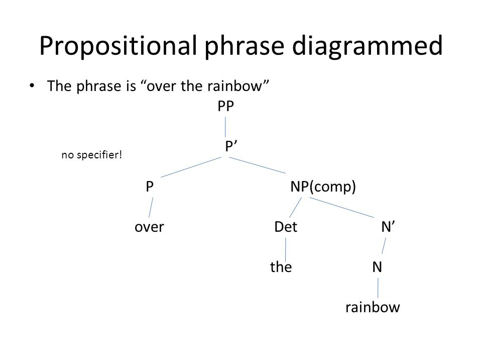 Propositional phrase diagrammed The phrase is over the rainbow PP P' P NP(comp) over Det N' the N rainbow no specifier!