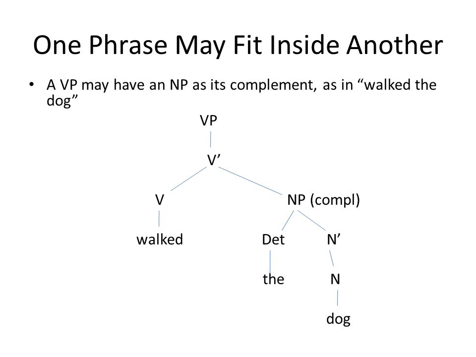 One Phrase May Fit Inside Another A VP may have an NP as its complement, as in walked the dog VP V' V NP (compl) walked Det N' the N dog