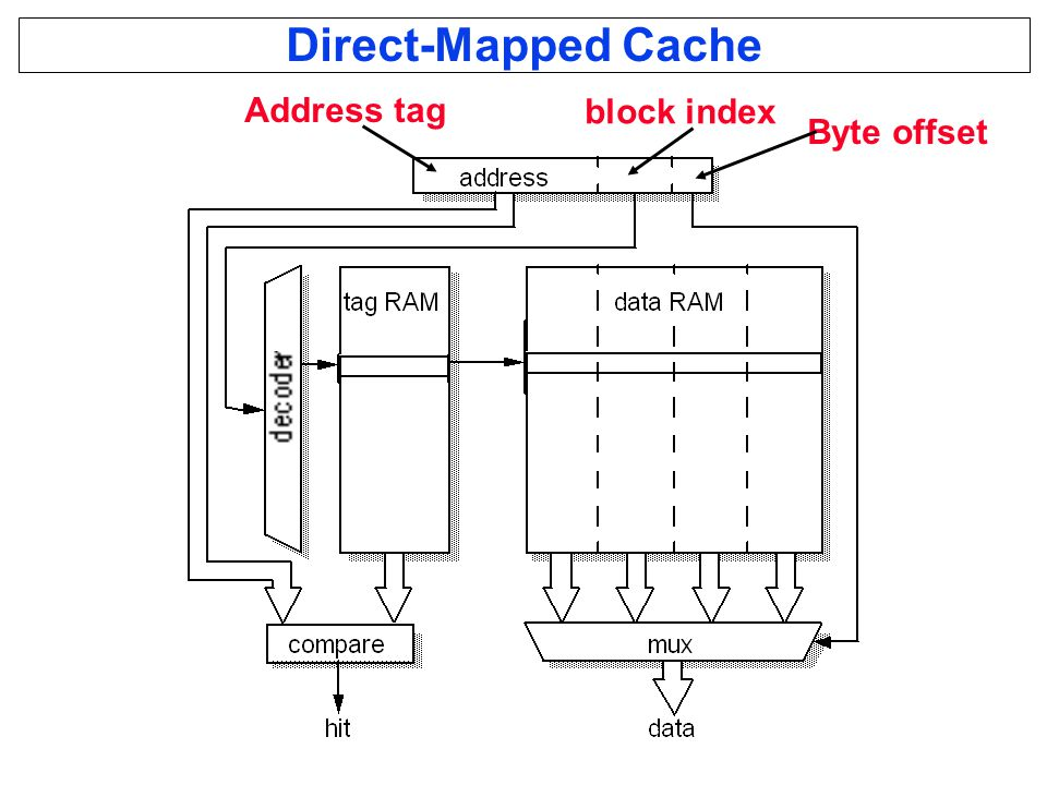 Direct-Mapped Cache Byte offset block index Address tag