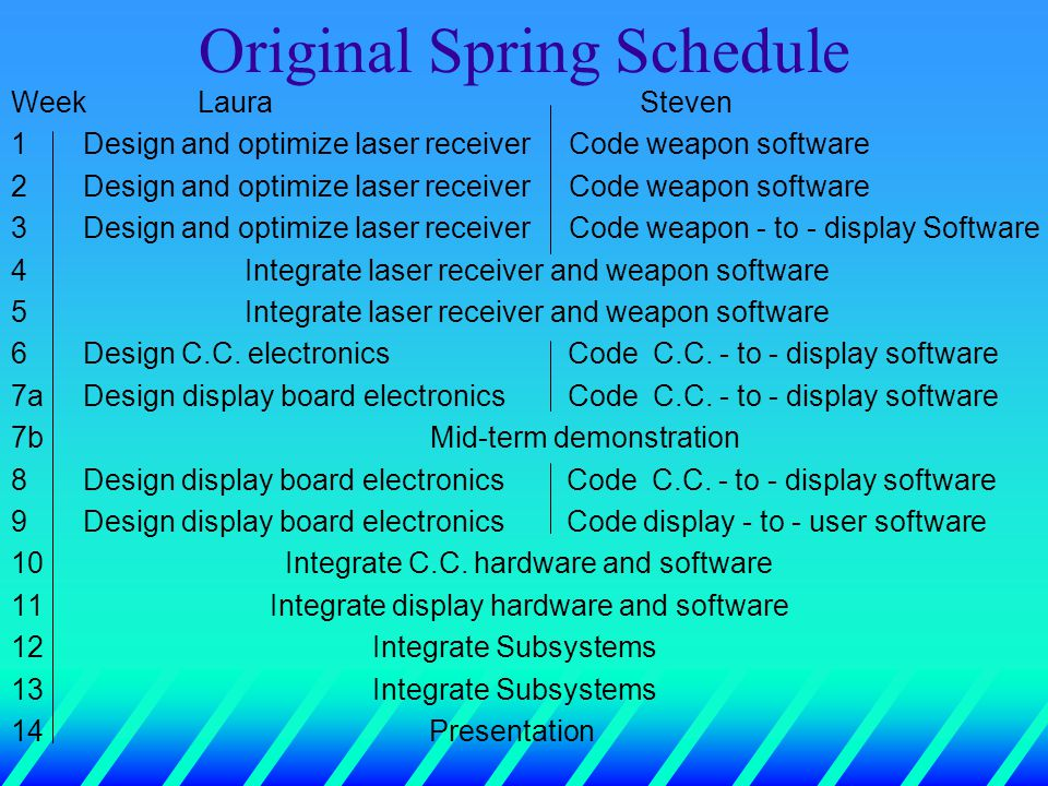 Original Spring Schedule Week LauraSteven 1 Design and optimize laser receiver Code weapon software 2 Design and optimize laser receiver Code weapon software 3 Design and optimize laser receiver Code weapon - to - display Software 4 Integrate laser receiver and weapon software 5 Integrate laser receiver and weapon software 6 Design C.C.