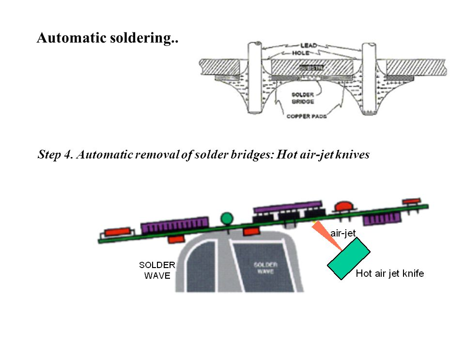 Automatic soldering.. Step 4. Automatic removal of solder bridges: Hot air-jet knives