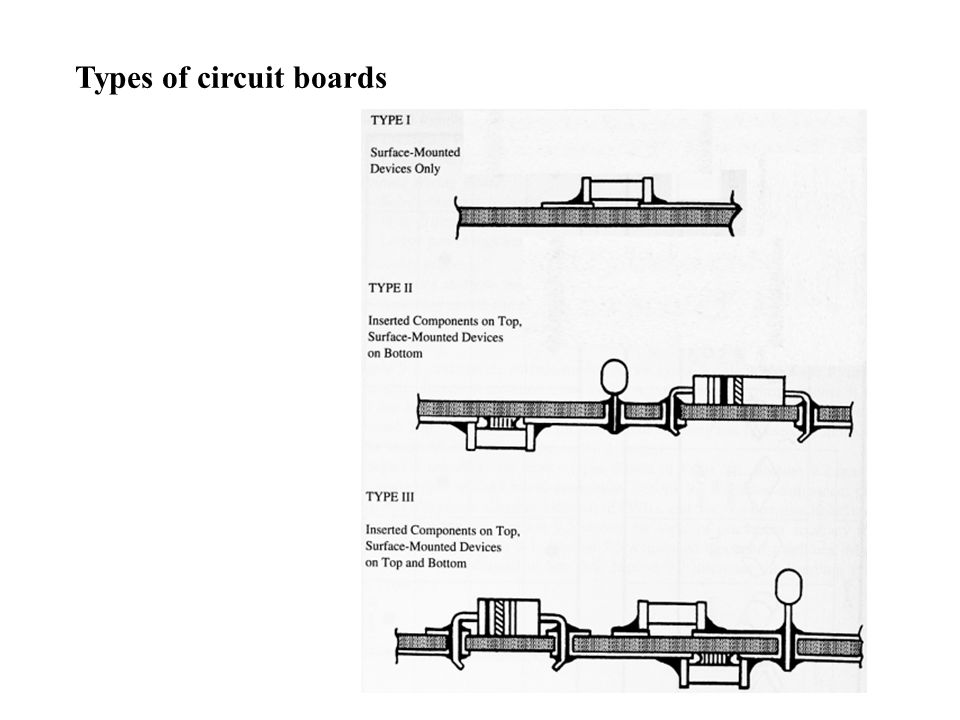 Types of circuit boards