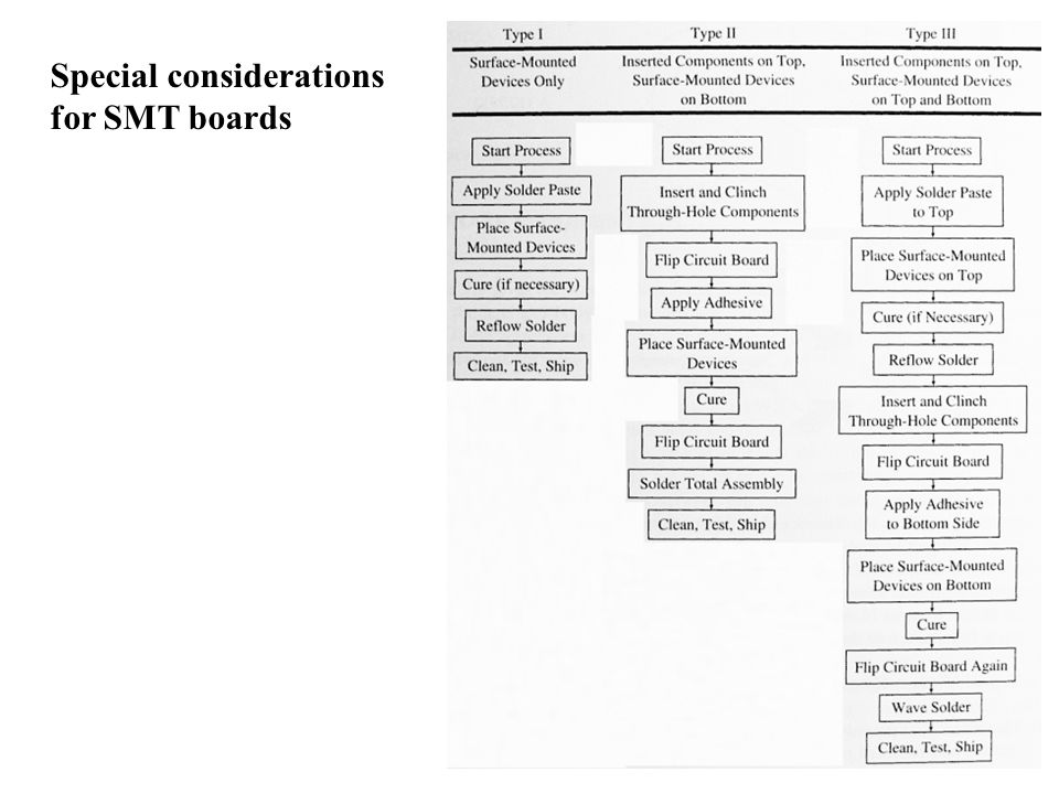 Special considerations for SMT boards