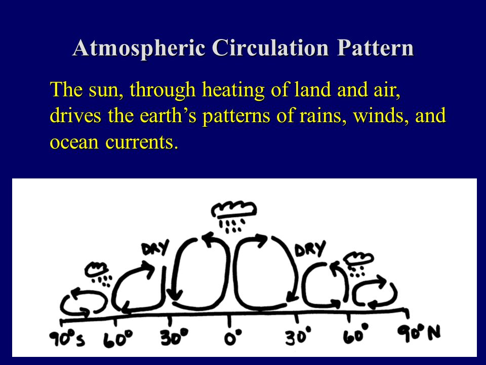 Atmospheric Circulation Pattern The sun, through heating of land and air, drives the earth's patterns of rains, winds, and ocean currents.