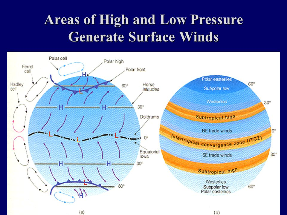 Areas of High and Low Pressure Generate Surface Winds