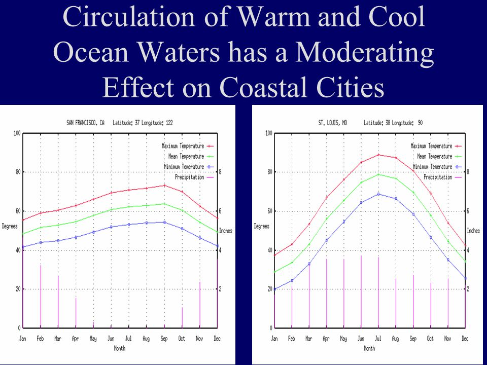 Circulation of Warm and Cool Ocean Waters has a Moderating Effect on Coastal Cities