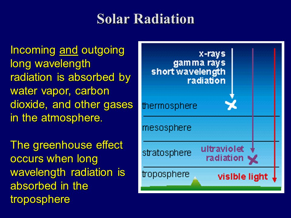 Solar Radiation Incoming and outgoing long wavelength radiation is absorbed by water vapor, carbon dioxide, and other gases in the atmosphere.