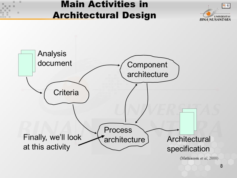 8 Finally, we'll look at this activity (Mathiassen et al, 2000) Analysis document Criteria Component architecture Process architecture Architectural specification Main Activities in Architectural Design