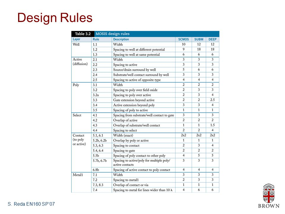 S. Reda EN160 SP'07 Design Rules