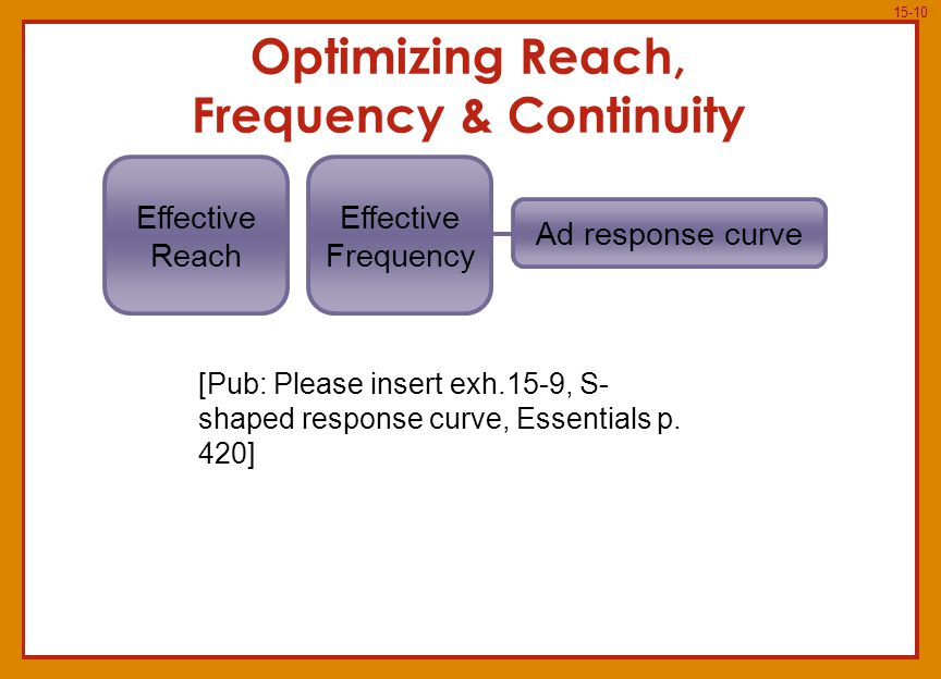 15-10 Ad response curve Optimizing Reach, Frequency & Continuity Effective Frequency Effective Reach [Pub: Please insert exh.15-9, S- shaped response curve, Essentials p.