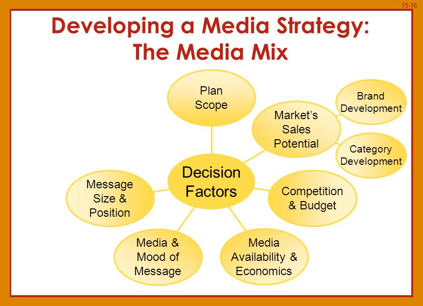 15-16 Developing a Media Strategy: The Media Mix Message Size & Position Media & Mood of Message Media Availability & Economics Competition & Budget Market's Sales Potential Plan Scope Decision Factors Brand Development Category Development