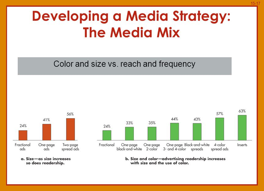 15-17 Developing a Media Strategy: The Media Mix Color and size vs. reach and frequency