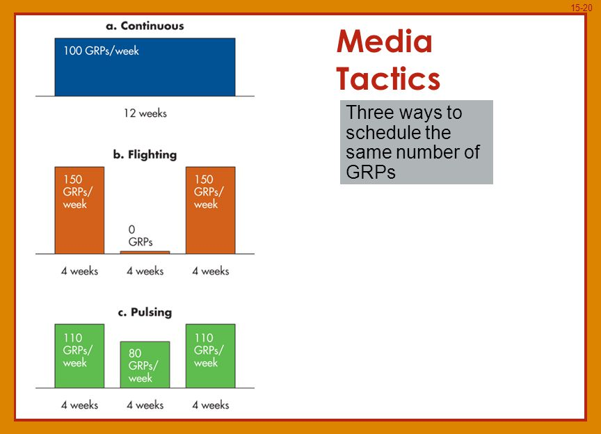 15-20 Media Tactics Three ways to schedule the same number of GRPs