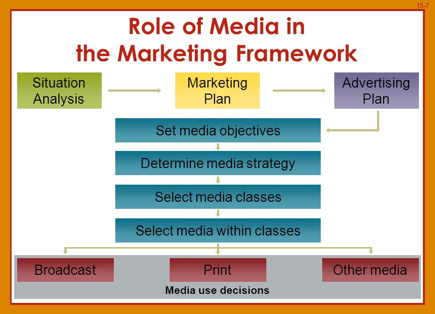 15-7 Situation Analysis Set media objectives Role of Media in the Marketing Framework Marketing Plan Advertising Plan Determine media strategy Select media classes Select media within classes Media use decisions BroadcastPrintOther media