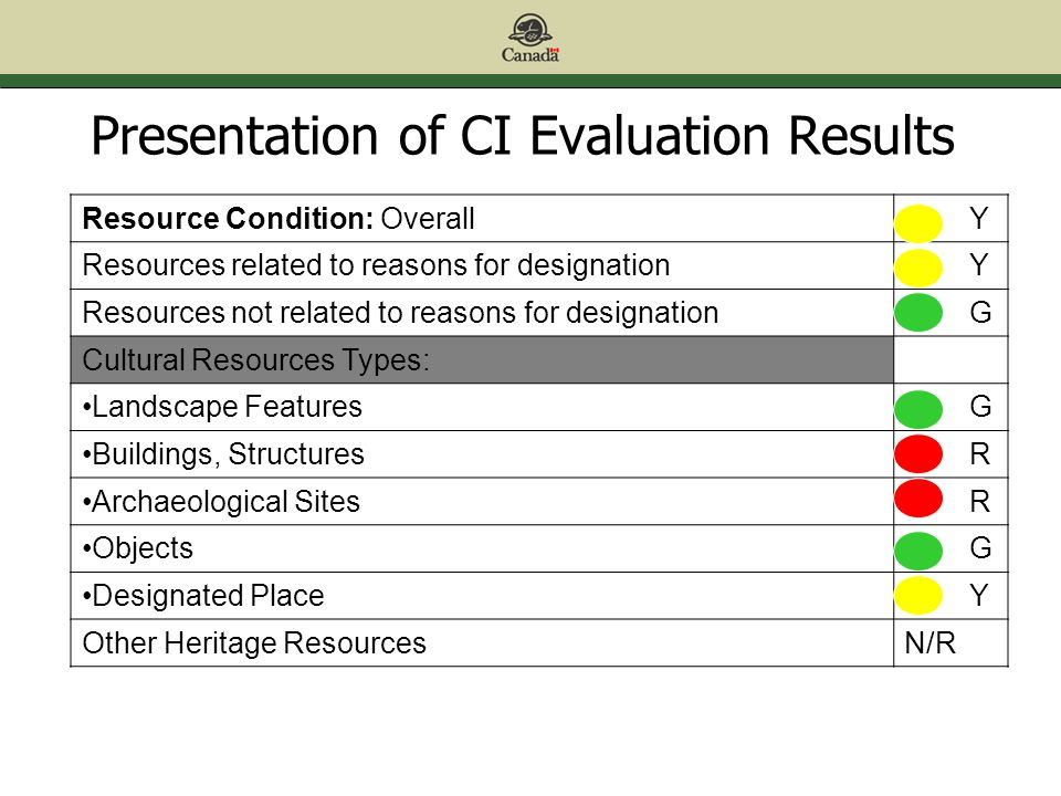 Presentation of CI Evaluation Results Resource Condition: Overall Y Resources related to reasons for designation Y Resources not related to reasons for designation G Cultural Resources Types: Landscape Features G Buildings, Structures R Archaeological Sites R Objects G Designated Place Y Other Heritage ResourcesN/R