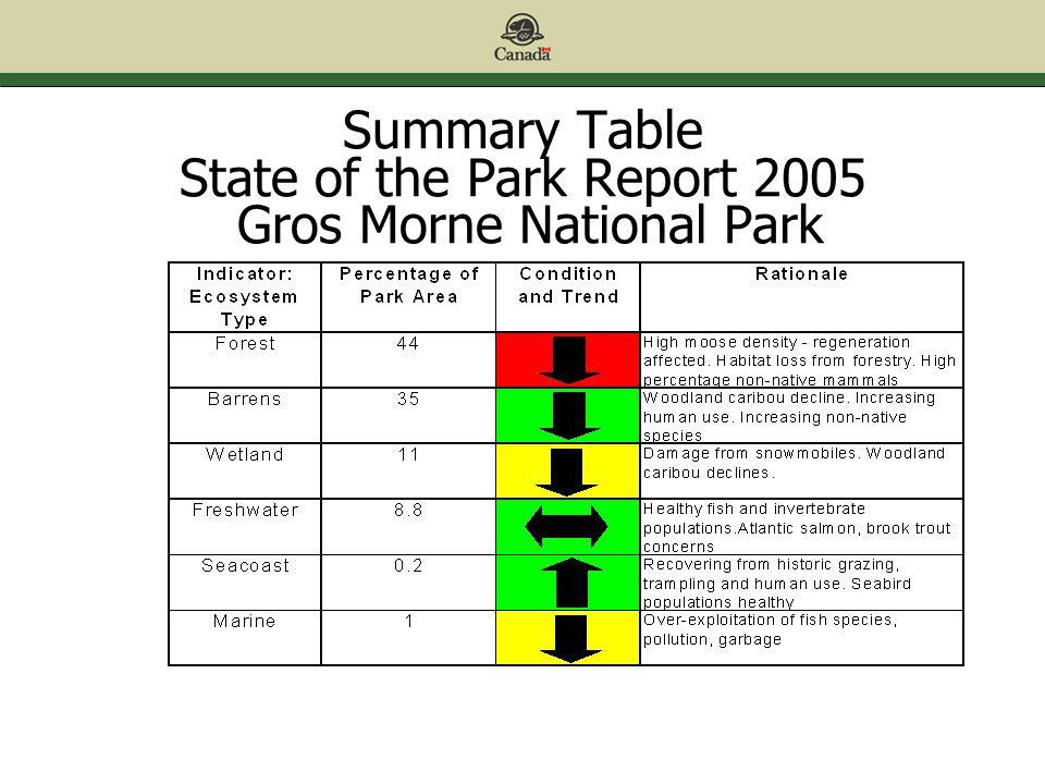 Summary Table State of the Park Report 2005 Gros Morne National Park