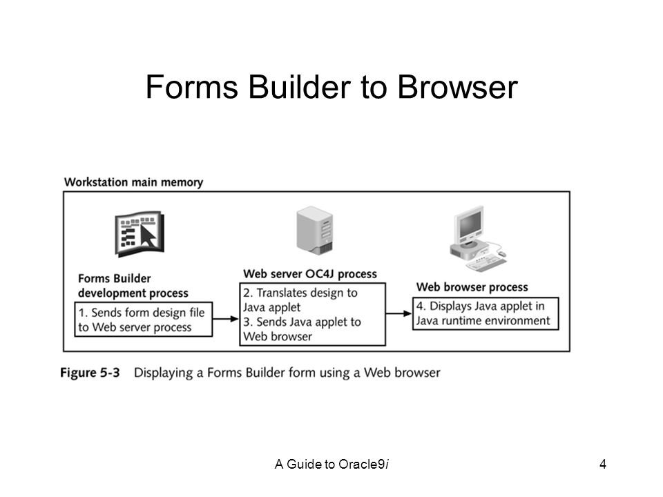 A Guide to Oracle9i4 Forms Builder to Browser