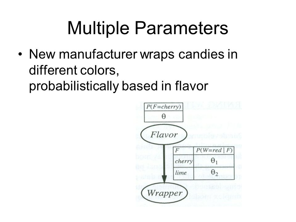 Multiple Parameters New manufacturer wraps candies in different colors, probabilistically based in flavor