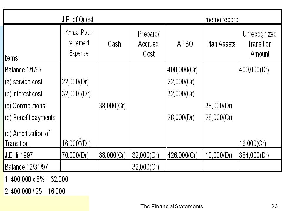 The Financial Statements22 Example 1 (contd.) 7.
