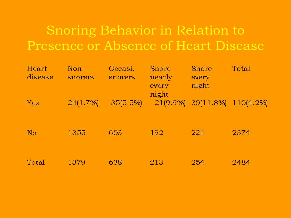 Snoring Behavior in Relation to Presence or Absence of Heart Disease
