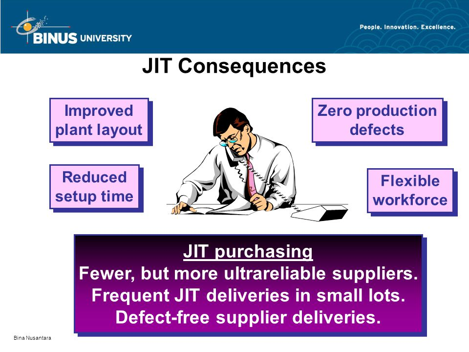 Bina Nusantara Flexible workforce Reduced setup time Zero production defects JIT Consequences Improved plant layout JIT purchasing Fewer, but more ultrareliable suppliers.