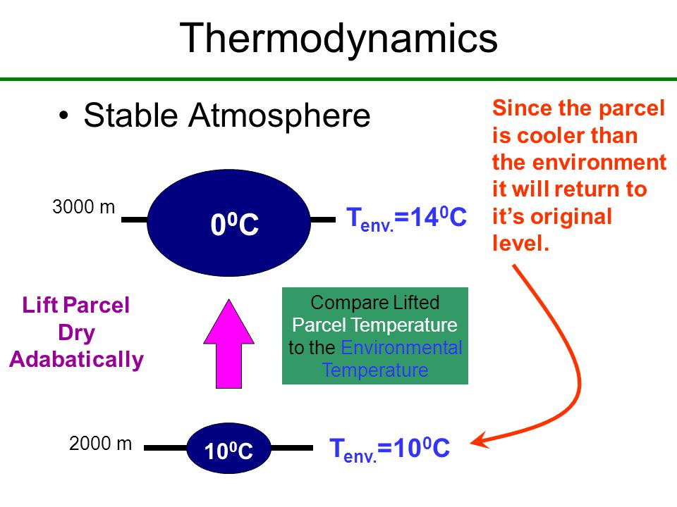 Thermodynamics Stable Atmosphere 10 0 C 00C00C T env.