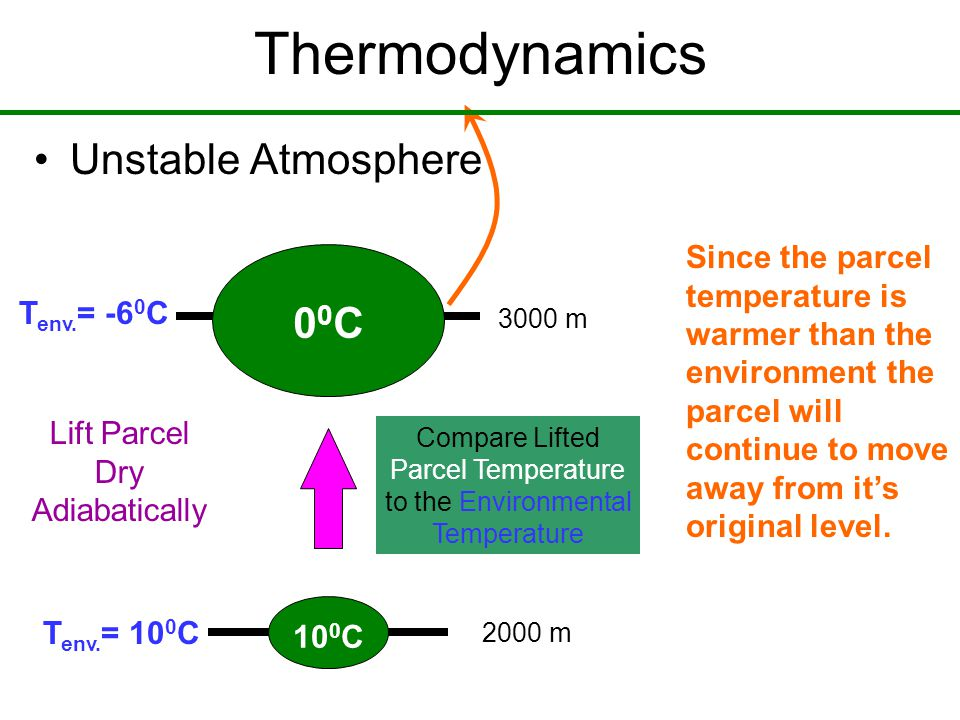Thermodynamics Unstable Atmosphere 10 0 C 00C00C T env.