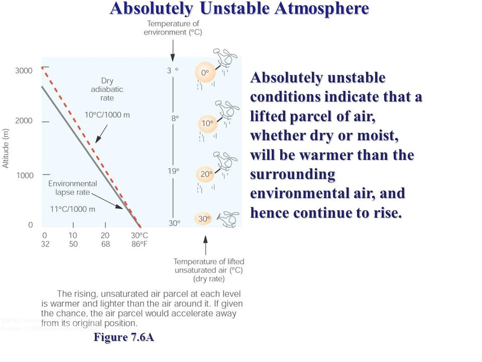 Absolutely Unstable Atmosphere Figure 7.6A Absolutely unstable conditions indicate that a lifted parcel of air, whether dry or moist, will be warmer than the surrounding environmental air, and hence continue to rise.