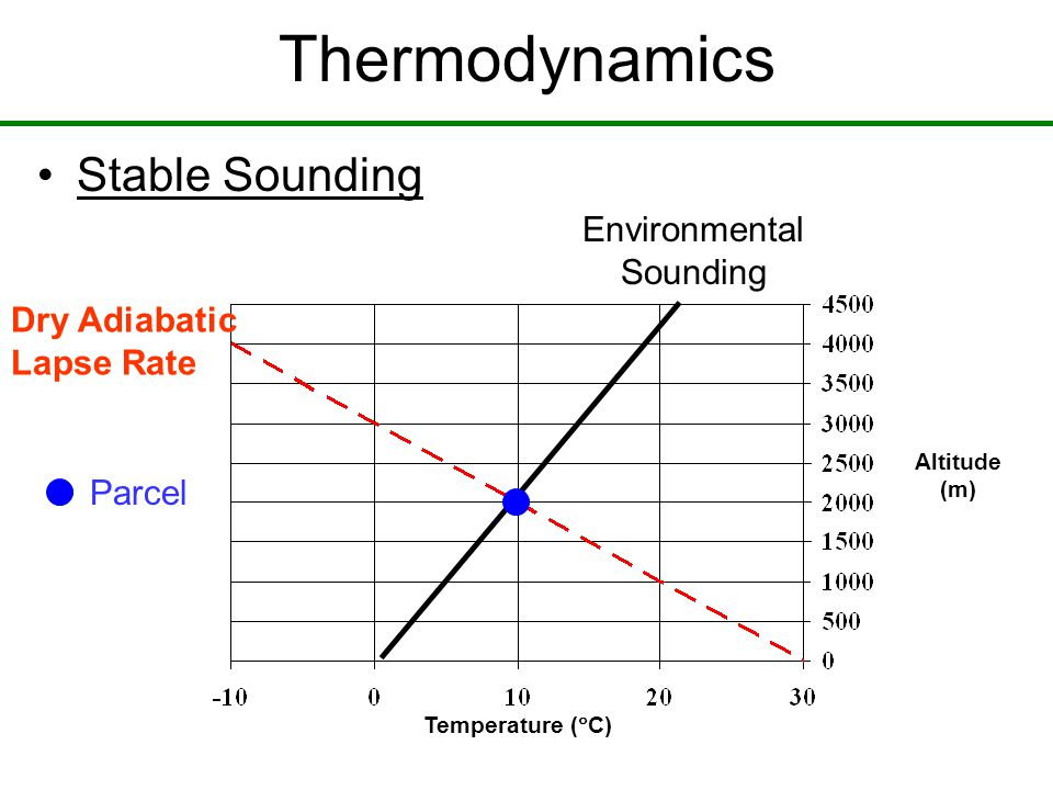 Temperature (  C) Altitude (m) Thermodynamics Dry Adiabatic Lapse Rate Environmental Sounding Parcel Stable Sounding