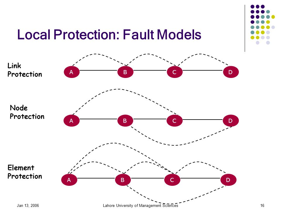 Jan 13, 2006Lahore University of Management Sciences16 Local Protection: Fault Models ABCD Link Protection ABCD ABCD Node Protection Element Protection
