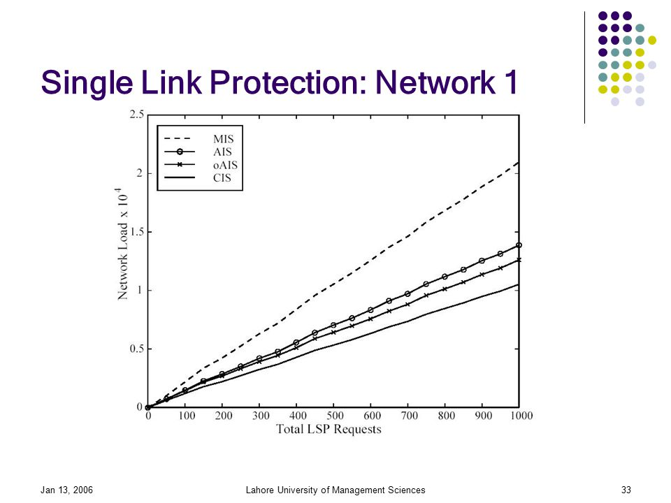 Jan 13, 2006Lahore University of Management Sciences33 Single Link Protection: Network 1