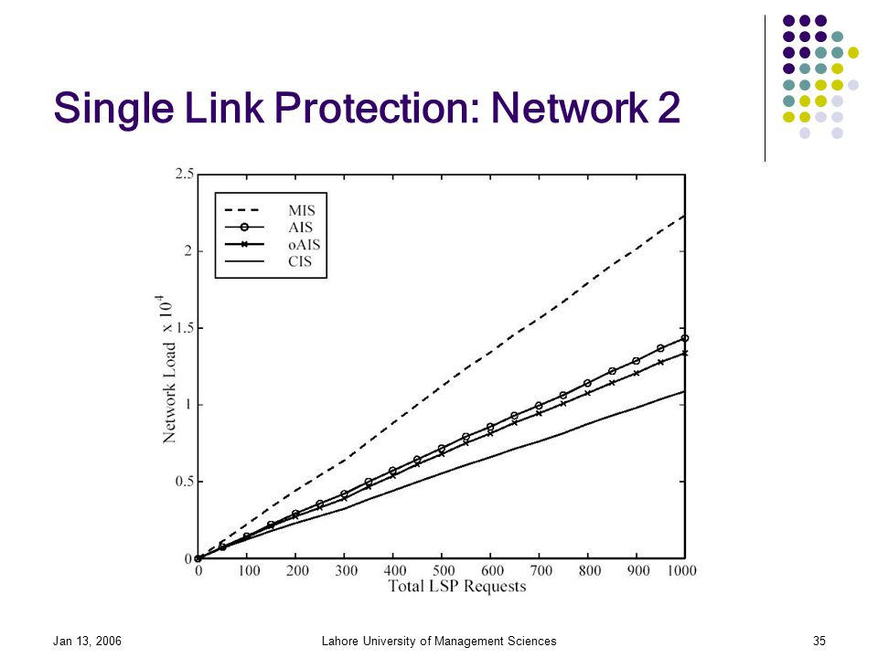 Jan 13, 2006Lahore University of Management Sciences35 Single Link Protection: Network 2