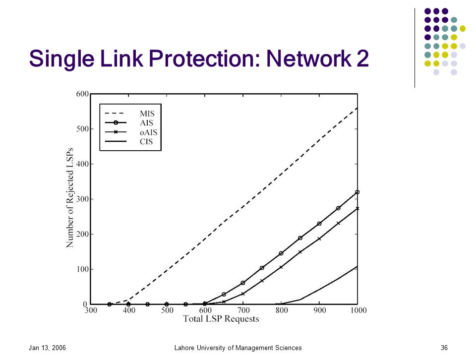 Jan 13, 2006Lahore University of Management Sciences36 Single Link Protection: Network 2