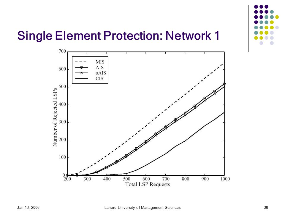 Jan 13, 2006Lahore University of Management Sciences38 Single Element Protection: Network 1