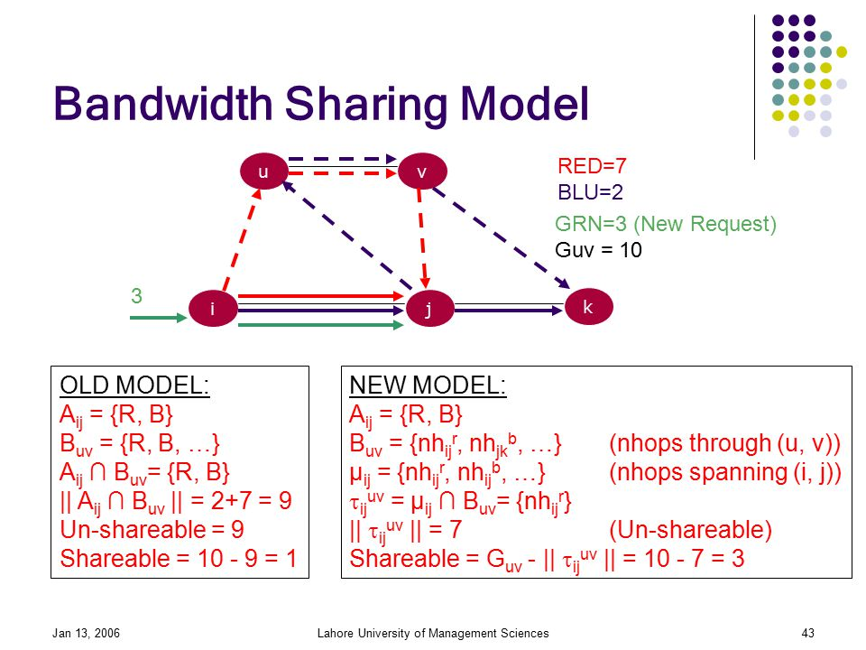 Jan 13, 2006Lahore University of Management Sciences43 Bandwidth Sharing Model i uv j k RED=7 BLU=2 3 OLD MODEL: A ij = {R, B} B uv = {R, B, …} A ij ∩ B uv = {R, B} || A ij ∩ B uv || = 2+7 = 9 Un-shareable = 9 Shareable = = 1 NEW MODEL: A ij = {R, B} B uv = {nh ij r, nh jk b, …}(nhops through (u, v)) µ ij = {nh ij r, nh ij b, …}(nhops spanning (i, j))  ij uv = µ ij ∩ B uv = {nh ij r } ||  ij uv || = 7(Un-shareable) Shareable = G uv - ||  ij uv || = = 3 GRN=3 (New Request) Guv = 10