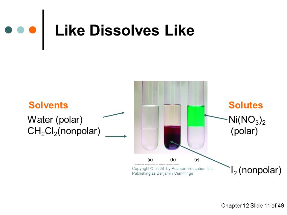 Chapter 12 Slide 11 of 49 Like Dissolves Like Solvents Solutes Water (polar) Ni(NO 3 ) 2 CH 2 Cl 2 (nonpolar) (polar) I 2 (nonpolar) Copyright © 2008 by Pearson Education, Inc.