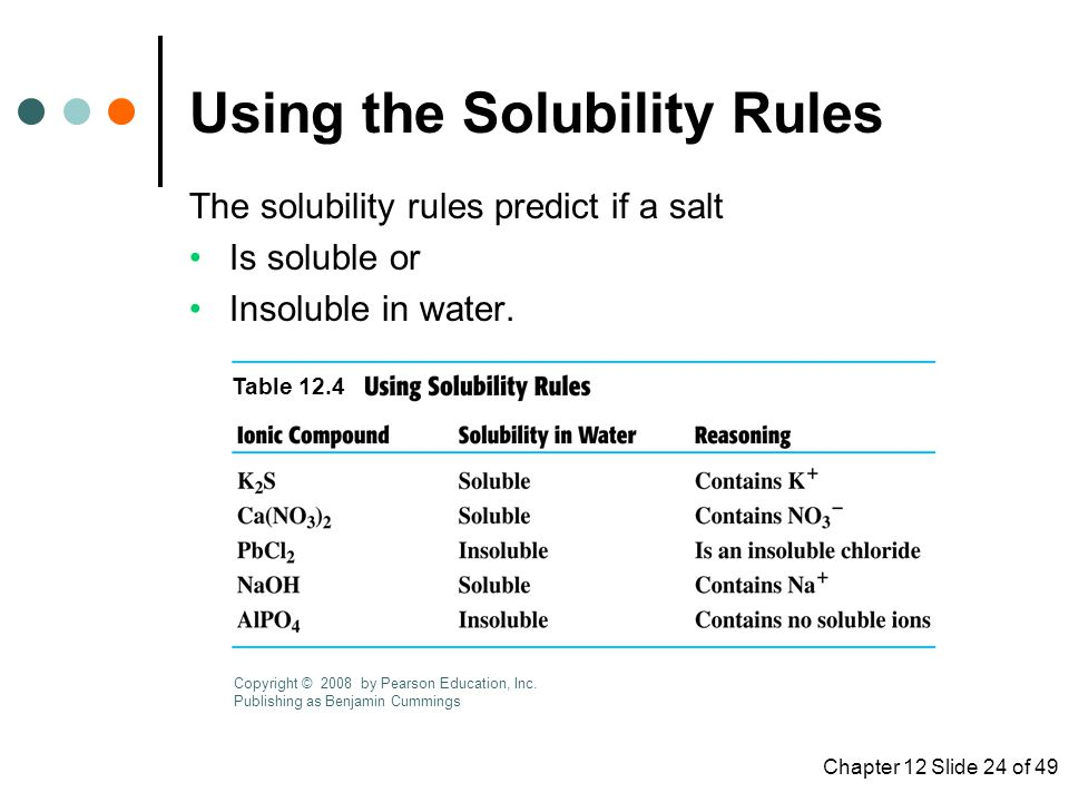 Chapter 12 Slide 24 of 49 Using the Solubility Rules The solubility rules predict if a salt Is soluble or Insoluble in water.