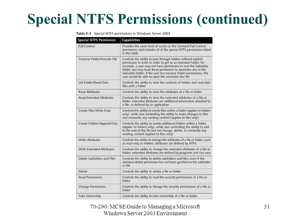 70-290: MCSE Guide to Managing a Microsoft Windows Server 2003 Environment 31 Special NTFS Permissions (continued)