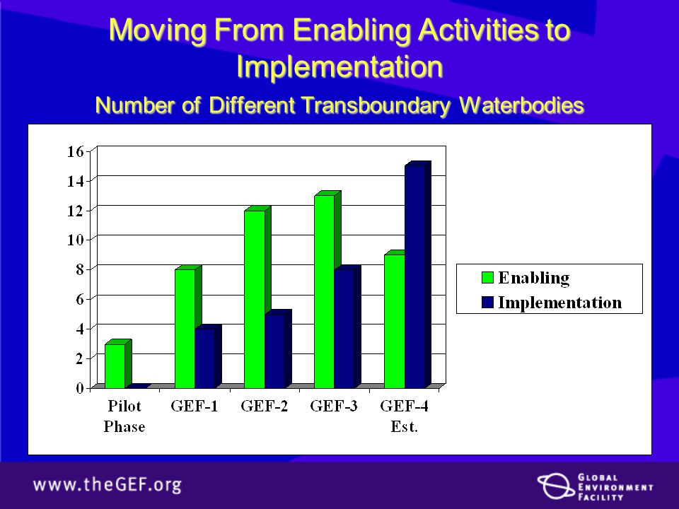 Moving From Enabling Activities to Implementation Number of Different Transboundary Waterbodies