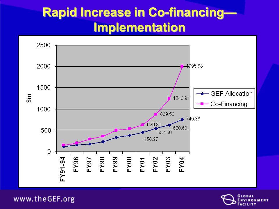 Rapid Increase in Co-financing— Implementation