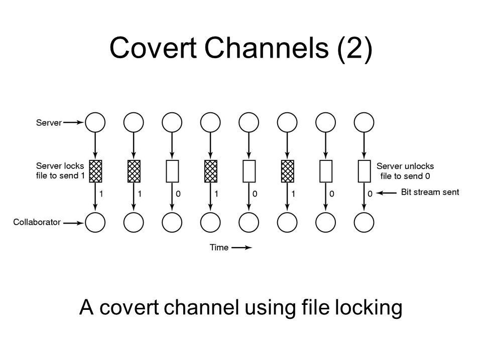 Covert Channels (2) A covert channel using file locking